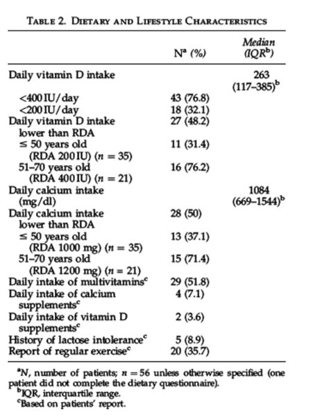High Frequency of Vitamin D Deficiency in Ambulatory HIV