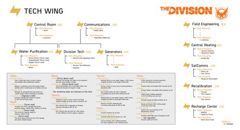 The Division: Tech Wing Upgrades, Skills, Talents, Mods