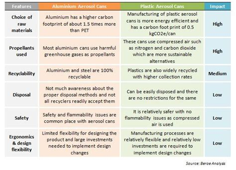 Sustainable packaging enables aerosol producers to reap