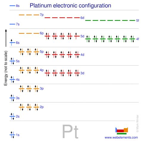 WebElements Periodic Table » Platinum » properties of free