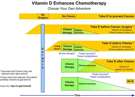 Chemotherapy drugs often reduce Vitamin D levels